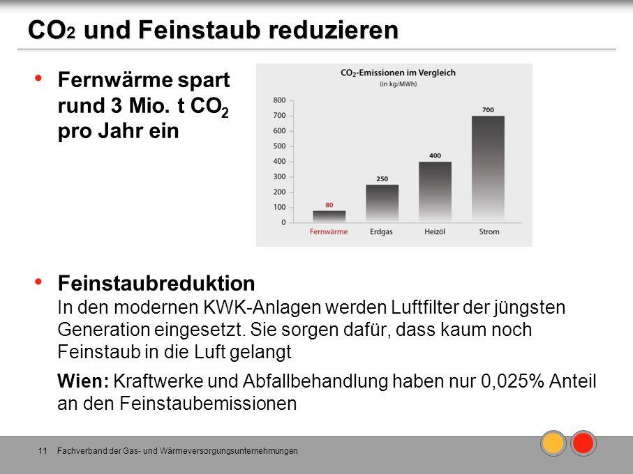 CO 2 und Feinstaub reduzieren Fernwärme spart rund 3 Mio. t CO 2 pro Jahr ein Feinstaubreduktion In den modernen KWK-Anlagen werden Luftfilter der jün