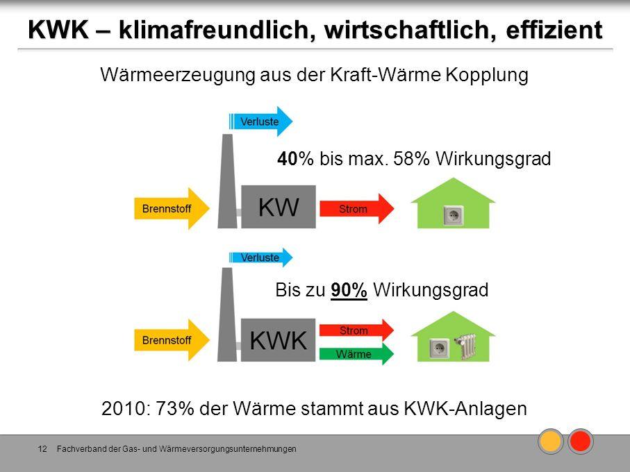 KWK – klimafreundlich, wirtschaftlich, effizient Fachverband der Gas- und Wärmeversorgungsunternehmungen12 Wärmeerzeugung aus der Kraft-Wärme Kopplung