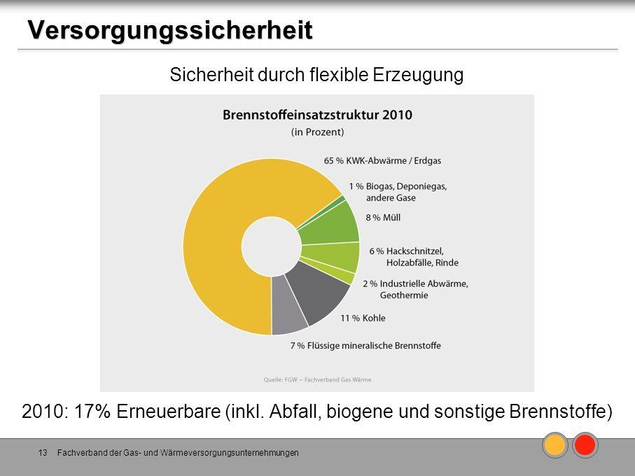 Versorgungssicherheit Fachverband der Gas- und Wärmeversorgungsunternehmungen13 Sicherheit durch flexible Erzeugung 2010: 17% Erneuerbare (inkl. Abfal
