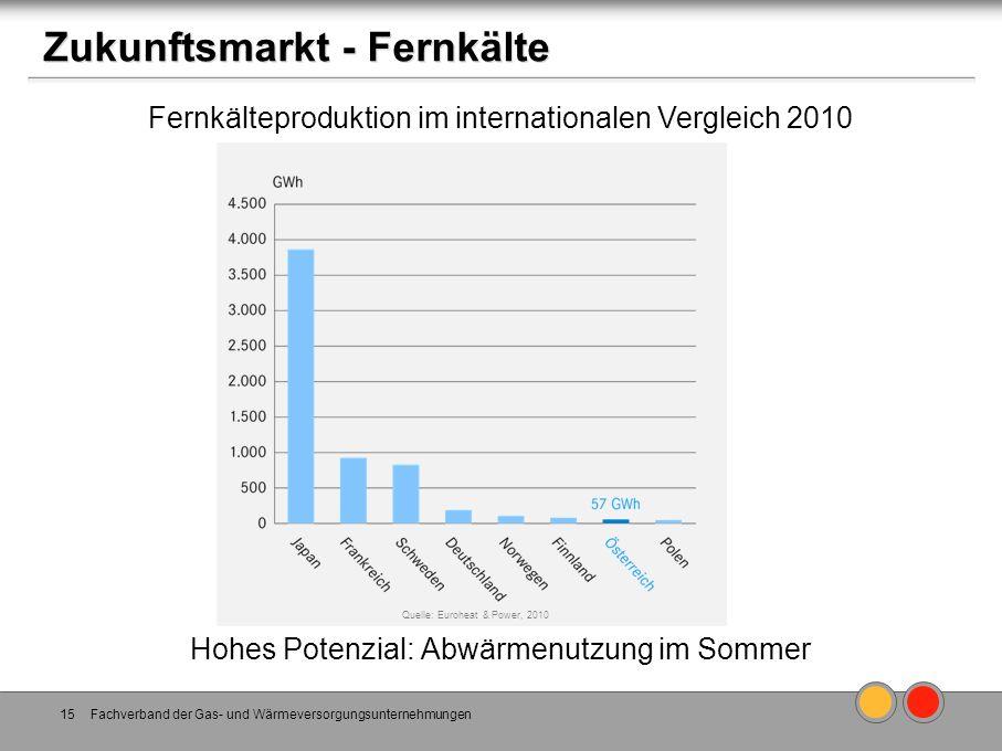 Zukunftsmarkt - Fernkälte Fachverband der Gas- und Wärmeversorgungsunternehmungen15 Hohes Potenzial: Abwärmenutzung im Sommer Quelle: Euroheat & Power