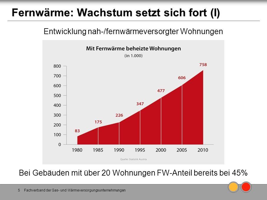 Fernwärme: Wachstum setzt sich fort (I) Fachverband der Gas- und Wärmeversorgungsunternehmungen5 Entwicklung nah-/fernwärmeversorgter Wohnungen Bei Ge