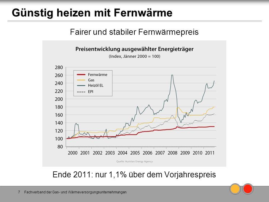Fachverband der Gas- und Wärmeversorgungsunternehmungen7 Günstig heizen mit Fernwärme Fairer und stabiler Fernwärmepreis Ende 2011: nur 1,1% über dem