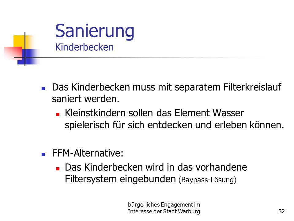 bürgerliches Engagement im Interesse der Stadt Warburg32 Sanierung Kinderbecken Das Kinderbecken muss mit separatem Filterkreislauf saniert werden.