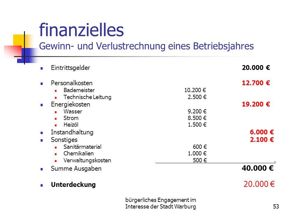 bürgerliches Engagement im Interesse der Stadt Warburg53 finanzielles Gewinn- und Verlustrechnung eines Betriebsjahres Eintrittsgelder20.000 Personalk