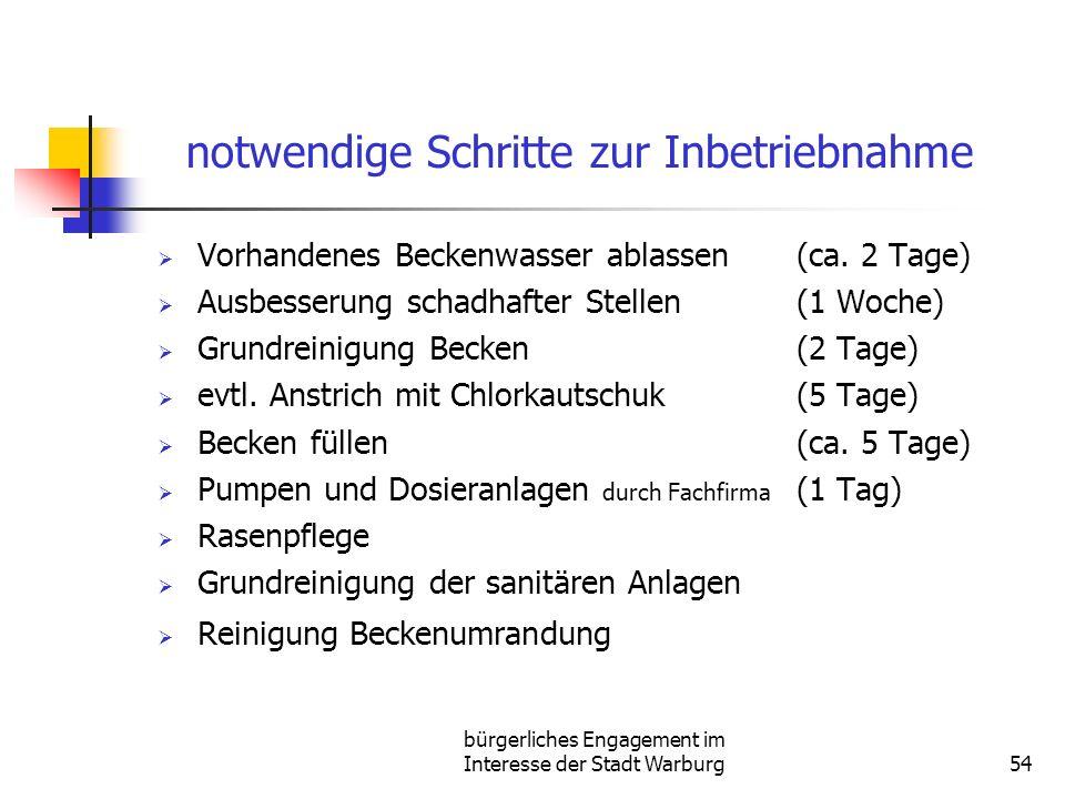 bürgerliches Engagement im Interesse der Stadt Warburg54 notwendige Schritte zur Inbetriebnahme Vorhandenes Beckenwasser ablassen (ca. 2 Tage) Ausbess