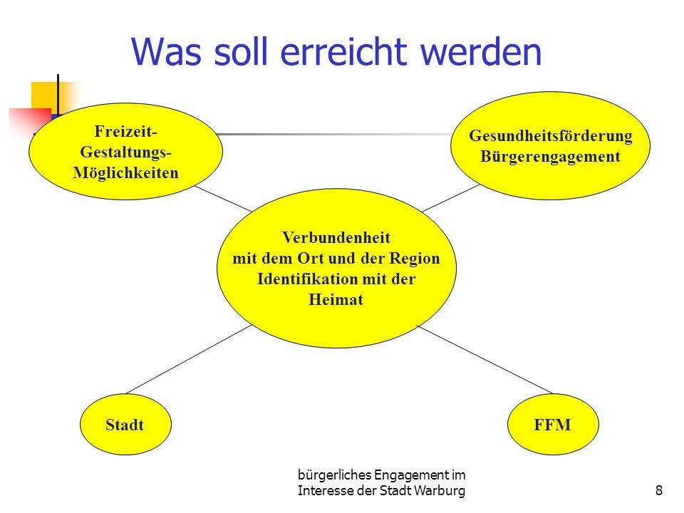 bürgerliches Engagement im Interesse der Stadt Warburg8 Was soll erreicht werden Verbundenheit mit dem Ort und der Region Identifikation mit der Heimat Freizeit- Gestaltungs- Möglichkeiten Gesundheitsförderung Bürgerengagement FFMStadt