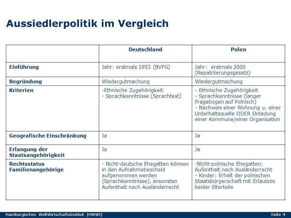 Hamburgisches WeltWirtschaftsInstitut (HWWI) Seite 4 Aussiedlerpolitik im Vergleich DeutschlandPolen EinführungJahr: erstmals 1953 (BVFG)Jahr: erstmal