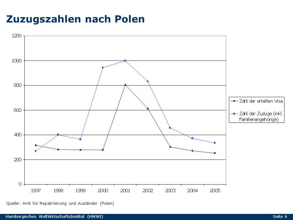 Hamburgisches WeltWirtschaftsInstitut (HWWI) Seite 6 Zuzugszahlen nach Polen Quelle: Amt für Repatriierung und Ausländer (Polen)
