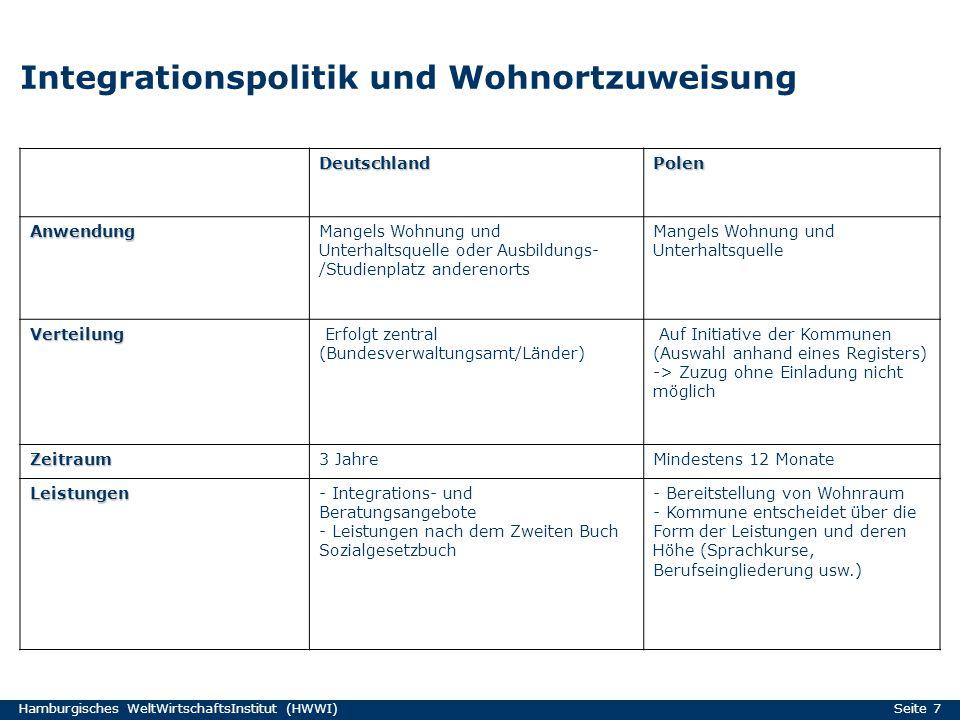 Hamburgisches WeltWirtschaftsInstitut (HWWI) Seite 7 Integrationspolitik und Wohnortzuweisung DeutschlandPolen AnwendungMangels Wohnung und Unterhalts