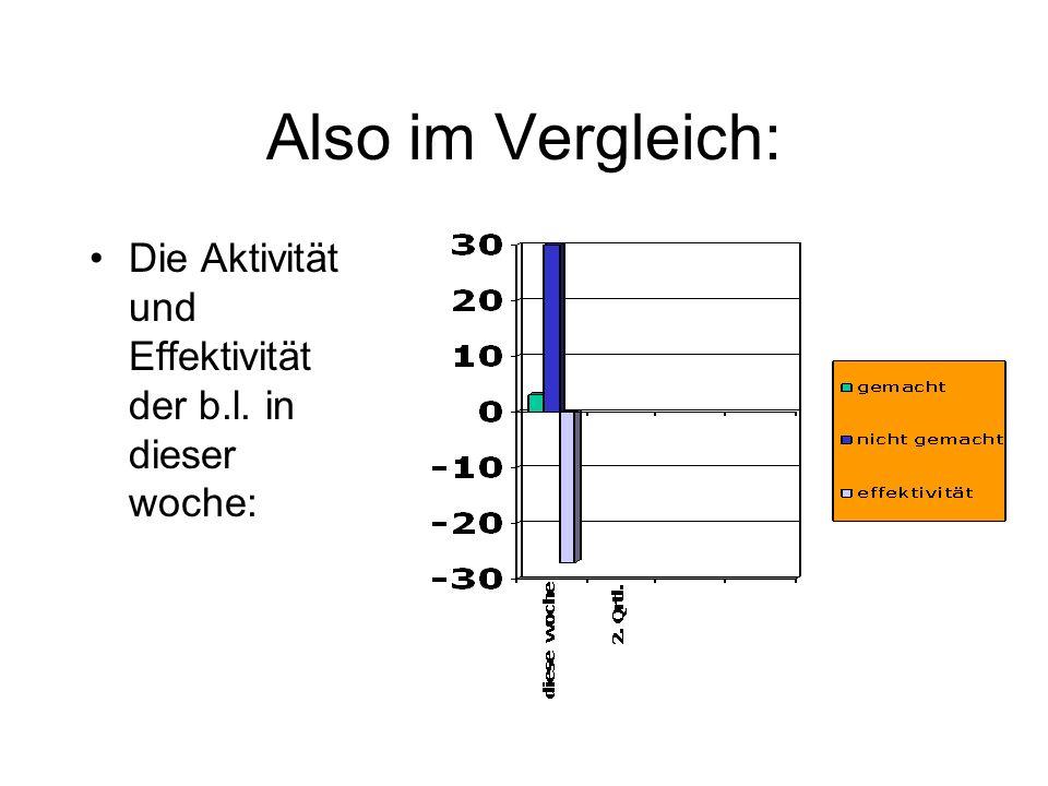 Also im Vergleich: Die Aktivität und Effektivität der b.l. in dieser woche: