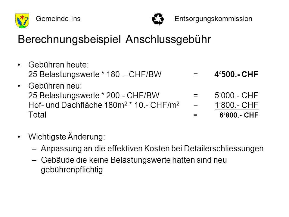 EntsorgungskommissionGemeinde Ins Berechnungsbeispiel Anschlussgebühr Gebühren heute: 25 Belastungswerte * 180.- CHF/BW= 4500.- CHF Gebühren neu: 25 Belastungswerte * 200.- CHF/BW=5000.- CHF Hof- und Dachfläche 180m 2 * 10.- CHF/m 2 =1800.- CHF Total =6800.- CHF Wichtigste Änderung: –Anpassung an die effektiven Kosten bei Detailerschliessungen –Gebäude die keine Belastungswerte hatten sind neu gebührenpflichtig