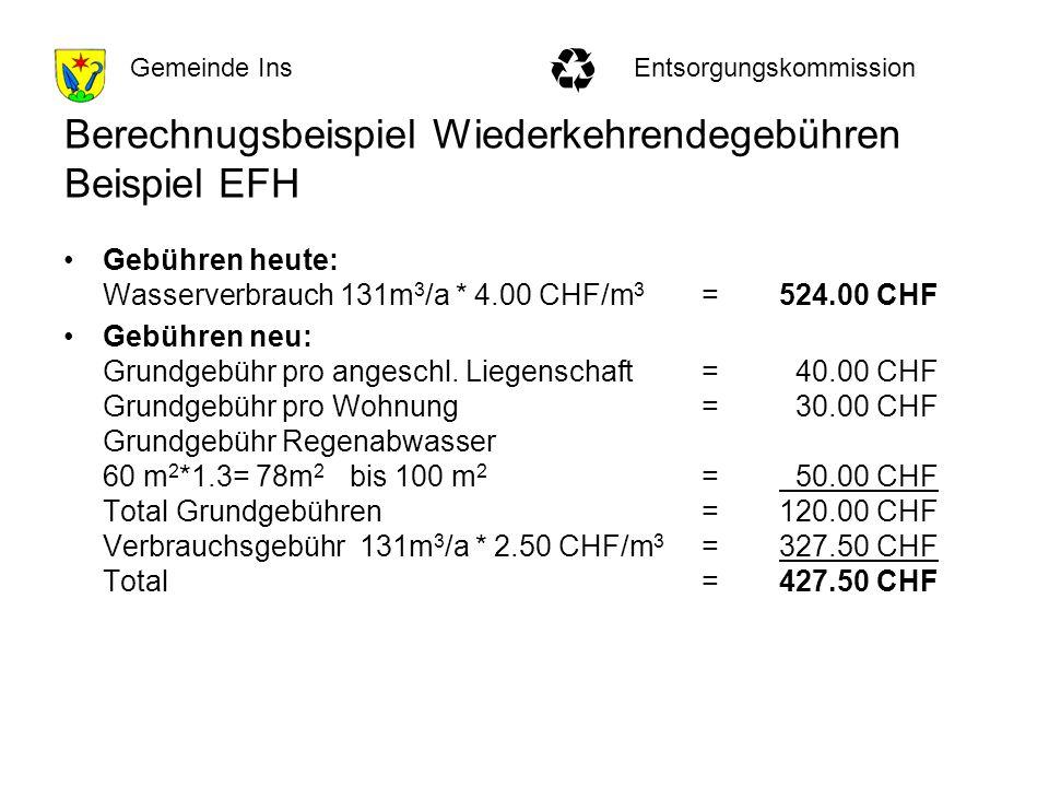 EntsorgungskommissionGemeinde Ins Berechnugsbeispiel Wiederkehrendegebühren Beispiel EFH Gebühren heute: Wasserverbrauch 131m 3 /a * 4.00 CHF/m 3 = 524.00 CHF Gebühren neu: Grundgebühr pro angeschl.