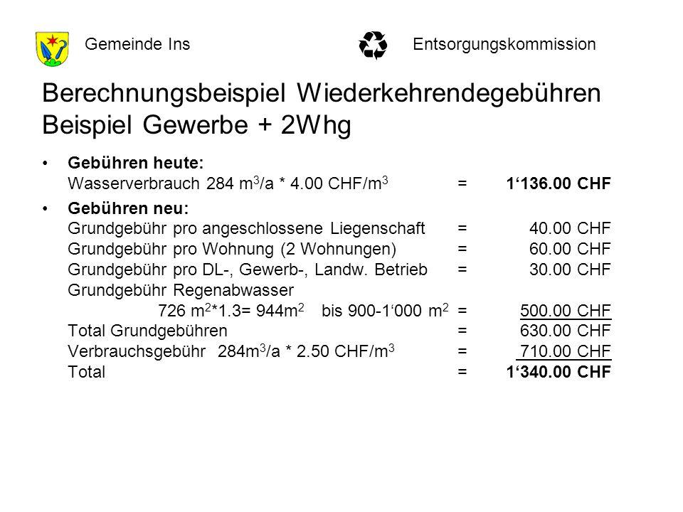 EntsorgungskommissionGemeinde Ins Berechnungsbeispiel Wiederkehrendegebühren Beispiel Gewerbe + 2Whg Gebühren heute: Wasserverbrauch 284 m 3 /a * 4.00 CHF/m 3 = 1136.00 CHF Gebühren neu: Grundgebühr pro angeschlossene Liegenschaft=40.00 CHF Grundgebühr pro Wohnung (2 Wohnungen)=60.00 CHF Grundgebühr pro DL-, Gewerb-, Landw.