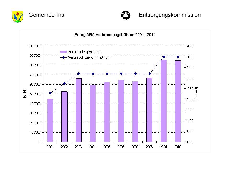 EntsorgungskommissionGemeinde Ins Bedarf gemäss GEP: 900000.- CHF pro Jahr Zielwert wird erreicht.