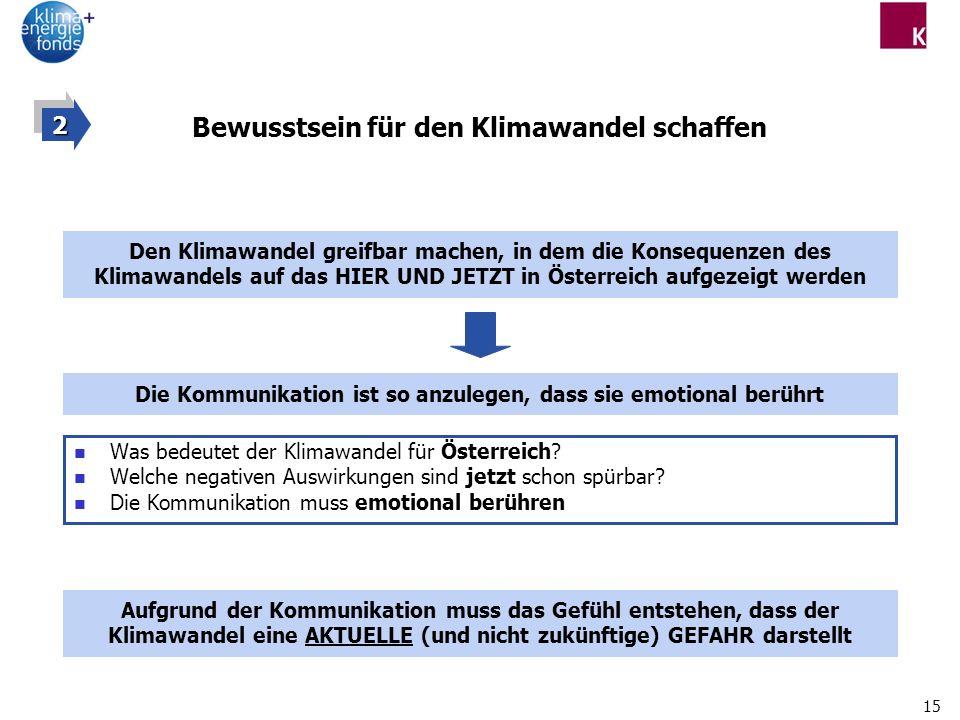 15 Bewusstsein für den Klimawandel schaffen Was bedeutet der Klimawandel für Österreich? Welche negativen Auswirkungen sind jetzt schon spürbar? Die K