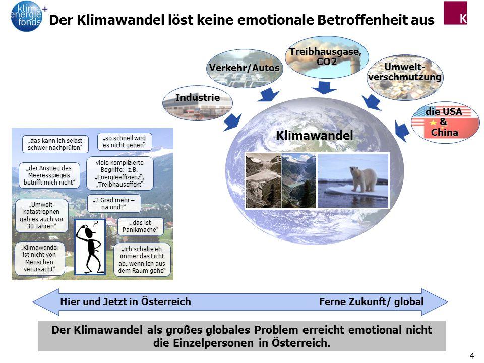 5 Gründe, warum der Klimawandel derzeit nicht emotional berührt Es handelt sich um ein Szenario der Zukunft Bilder, die nicht den Alltag und das Leben der Österreicher betreffen man wird mit einer Vielzahl an abstrakten Begrifflichkeiten konfrontiert, deren genaue Bedeutung man nicht kennt der Klimawandel ist nicht greifbar