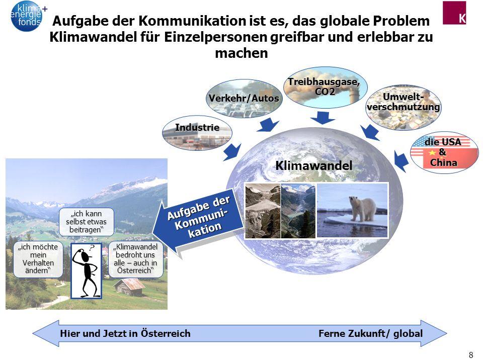 8 Industrie Verkehr/Autos Treibhausgase,CO2 Umwelt-verschmutzung die USA &China Klimawandel Hier und Jetzt in ÖsterreichFerne Zukunft/ global Aufgabe der Kommunikation ist es, das globale Problem Klimawandel für Einzelpersonen greifbar und erlebbar zu machen ich kann selbst etwas beitragen Klimawandel bedroht uns alle – auch in Österreich ich möchte mein Verhalten ändern Aufgabe der Kommuni- kation