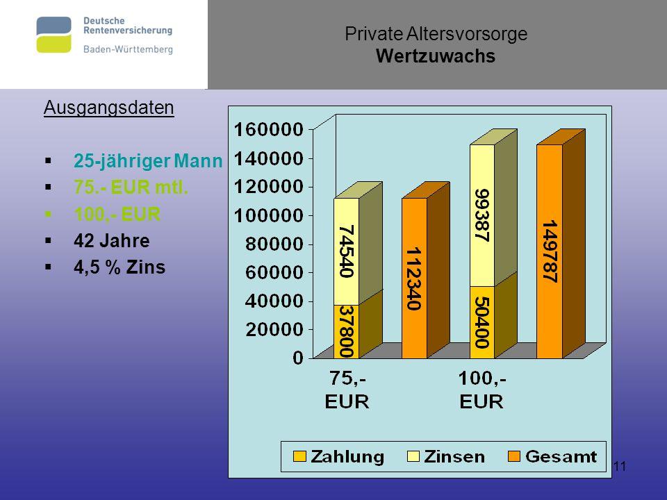 11 Ausgangsdaten 25-jähriger Mann 75.- EUR mtl. 100,- EUR 42 Jahre 4,5 % Zins Private Altersvorsorge Wertzuwachs