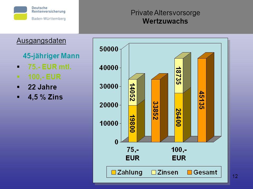 12 Ausgangsdaten 45-jähriger Mann 75.- EUR mtl. 100,- EUR 22 Jahre 4,5 % Zins Private Altersvorsorge Wertzuwachs