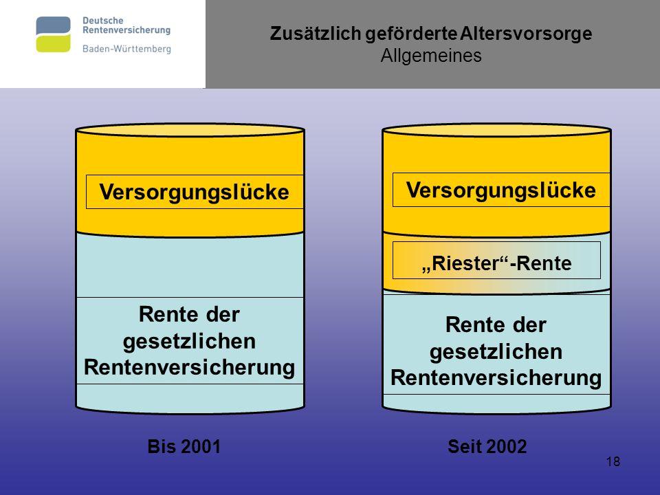 18 Zusätzlich geförderte Altersvorsorge Allgemeines Bis 2001Seit 2002 Rente der gesetzlichen Rentenversicherung Versorgungslücke Rente der gesetzliche