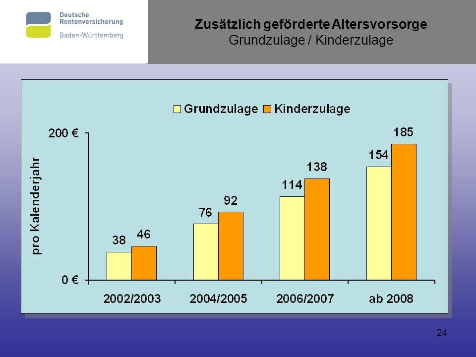 24 Zusätzlich geförderte Altersvorsorge Grundzulage / Kinderzulage