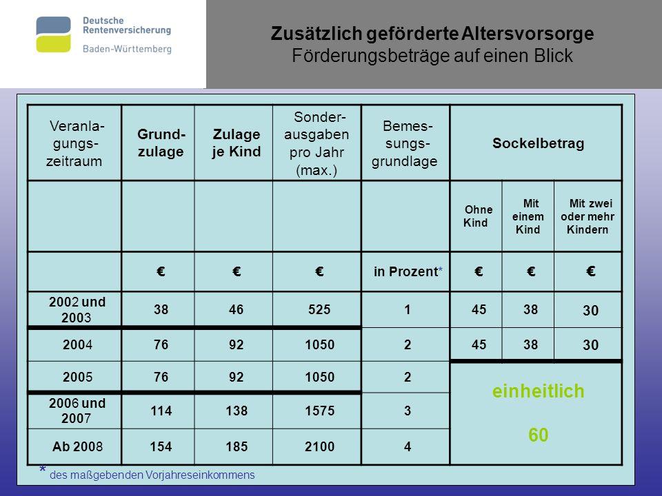27 Zusätzlich geförderte Altersvorsorge Förderungsbeträge auf einen Blick Veranla- gungs- zeitraum Grund- zulage Zulage je Kind Sonder- ausgaben pro J