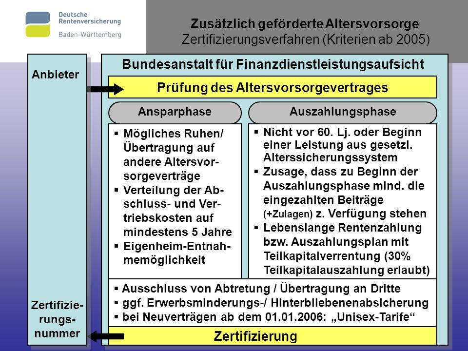 36 Zusätzlich geförderte Altersvorsorge Zertifizierungsverfahren (Kriterien ab 2005) Bundesanstalt für Finanzdienstleistungsaufsicht Nicht vor 60. Lj.