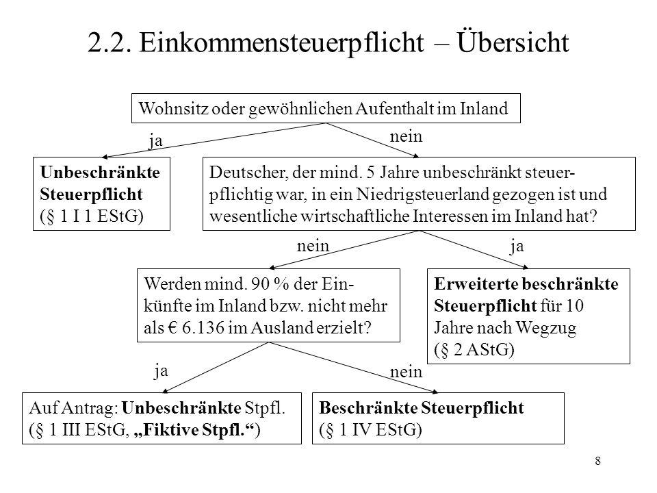 8 2.2. Einkommensteuerpflicht – Übersicht Wohnsitz oder gewöhnlichen Aufenthalt im Inland Unbeschränkte Steuerpflicht (§ 1 I 1 EStG) ja Deutscher, der
