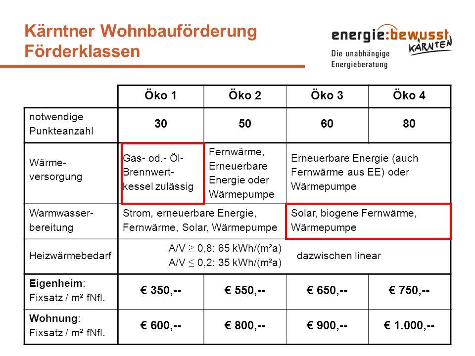 Kärntner Wohnbauförderung Förderklassen Öko 1Öko 2Öko 3Öko 4 notwendige Punkteanzahl 30506080 Wärme- versorgung Gas- od.- Öl- Brennwert- kessel zuläss