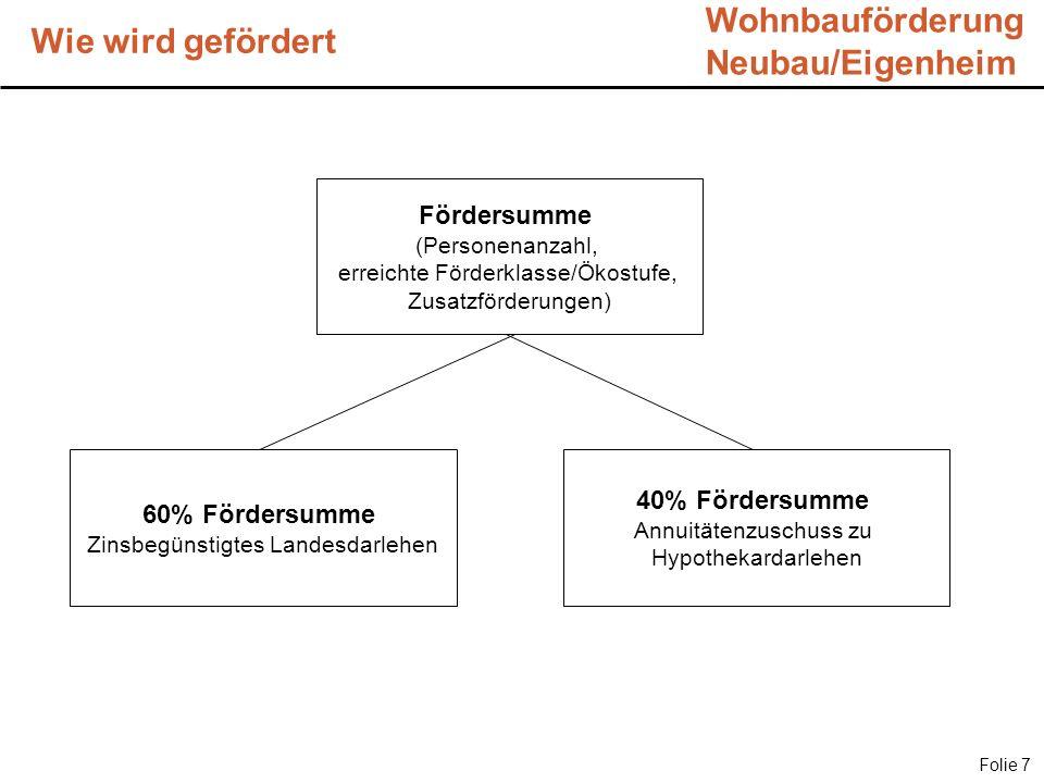 Wie wird gefördert Folie 7 Wohnbauförderung Neubau/Eigenheim Fördersumme (Personenanzahl, erreichte Förderklasse/Ökostufe, Zusatzförderungen) 60% Förd