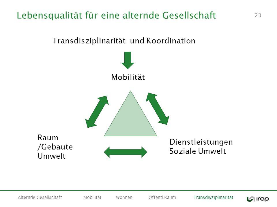 23 Lebensqualität für eine alternde Gesellschaft Alternde GesellschaftMobilitätWohnenÖffentl Raum Transdisziplinarität Raum /Gebaute Umwelt Dienstleis