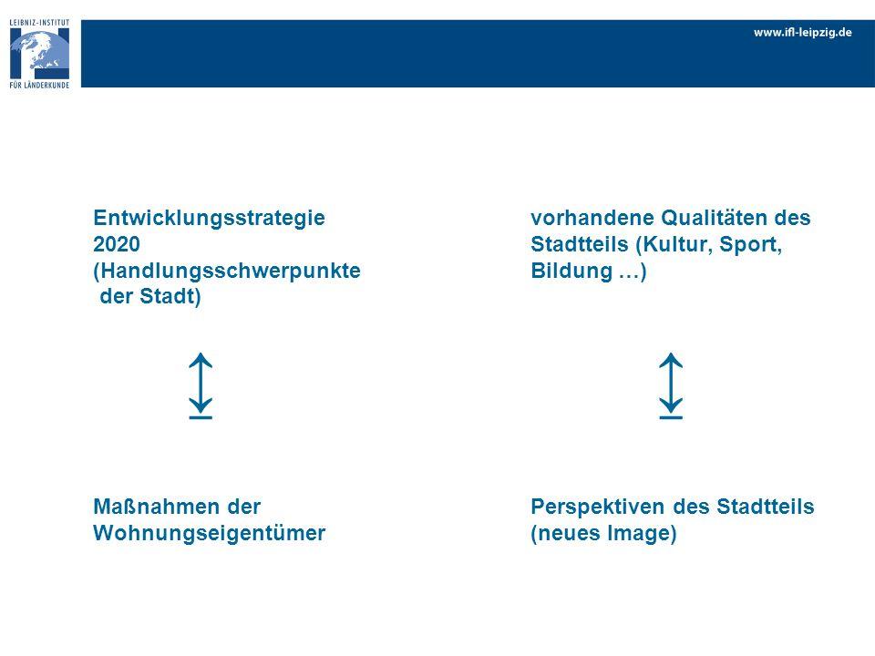 Entwicklungsstrategievorhandene Qualitäten des 2020Stadtteils (Kultur, Sport, (HandlungsschwerpunkteBildung …) der Stadt) Maßnahmen derPerspektiven de