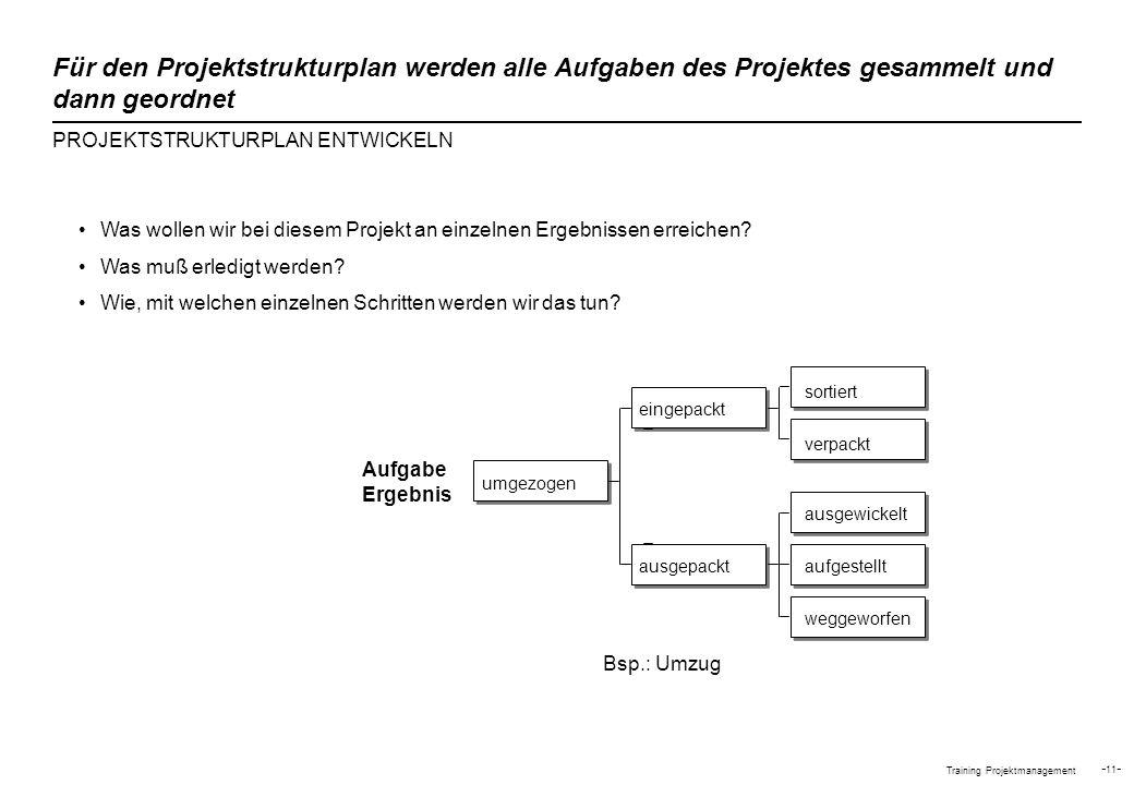 Training Projektmanagement - 11 - Aufgabe Ergebnis Was wollen wir bei diesem Projekt an einzelnen Ergebnissen erreichen? Was muß erledigt werden? Wie,