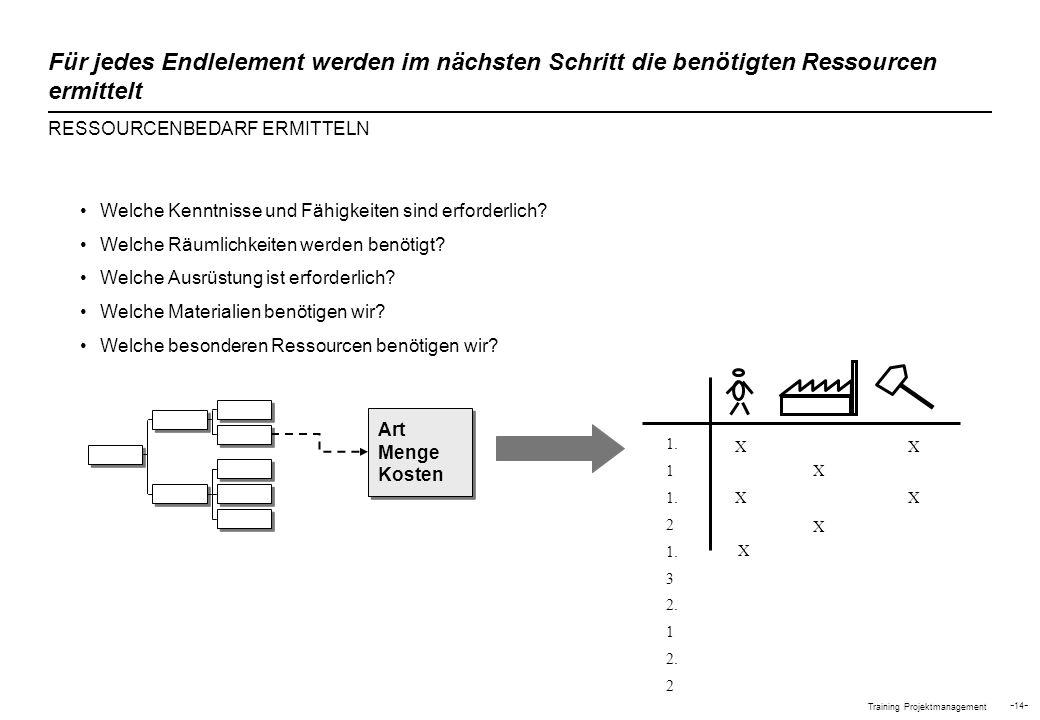 Training Projektmanagement - 14 - 1. 1 1. 2 1. 3 2. 1 2. 2 X X X X X X Welche Kenntnisse und Fähigkeiten sind erforderlich? Welche Räumlichkeiten werd