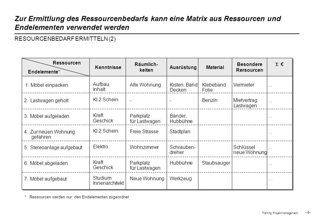 Training Projektmanagement - 15 - Zur Ermittlung des Ressourcenbedarfs kann eine Matrix aus Ressourcen und Endelementen verwendet werden Kenntnisse Rä