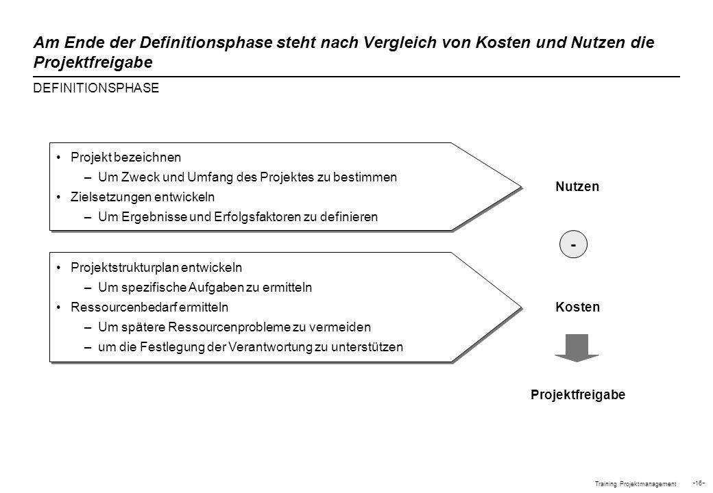 Training Projektmanagement - 16 - Am Ende der Definitionsphase steht nach Vergleich von Kosten und Nutzen die Projektfreigabe DEFINITIONSPHASE Projekt