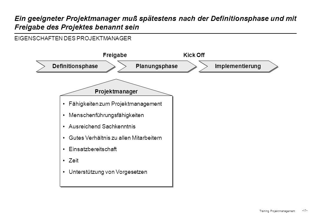 Training Projektmanagement - 17 - Ein geeigneter Projektmanager muß spätestens nach der Definitionsphase und mit Freigabe des Projektes benannt sein E