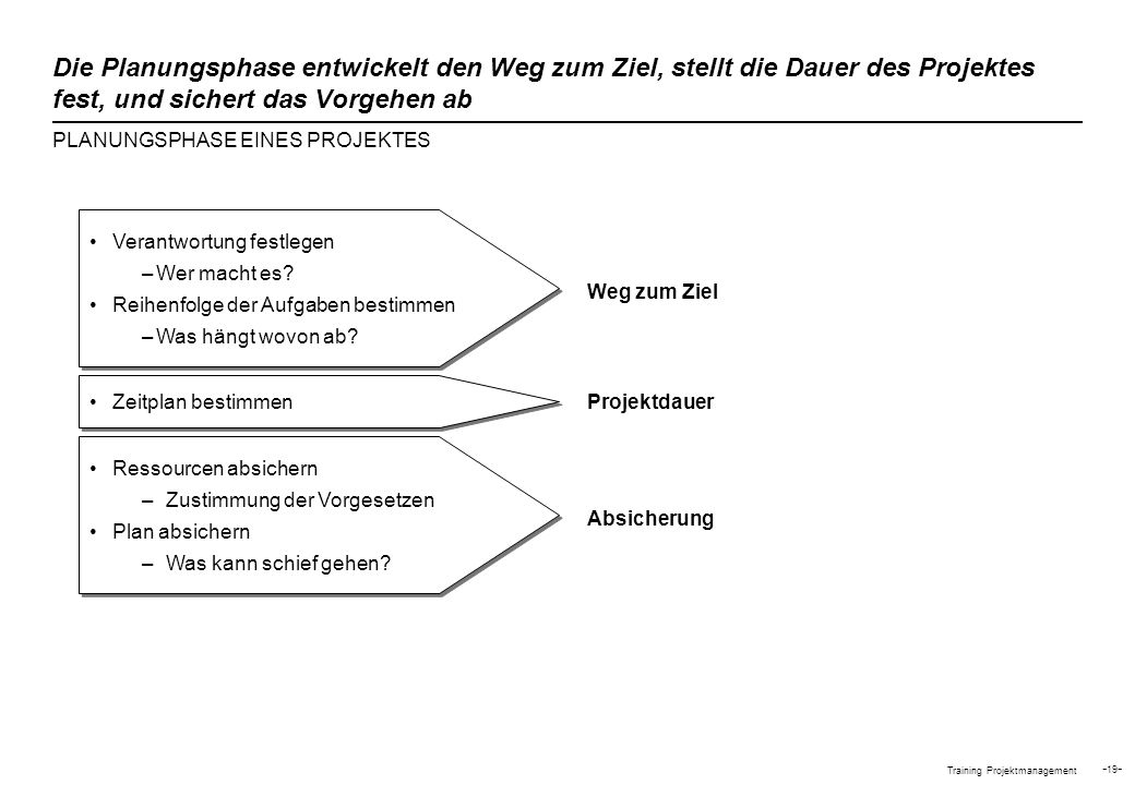 Training Projektmanagement - 19 - Die Planungsphase entwickelt den Weg zum Ziel, stellt die Dauer des Projektes fest, und sichert das Vorgehen ab PLAN