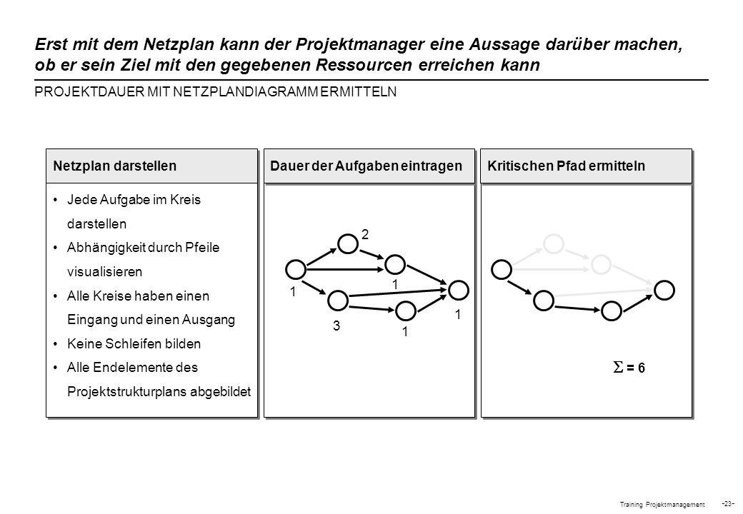 Training Projektmanagement - 23 - PROJEKTDAUER MIT NETZPLANDIAGRAMM ERMITTELN Erst mit dem Netzplan kann der Projektmanager eine Aussage darüber mache