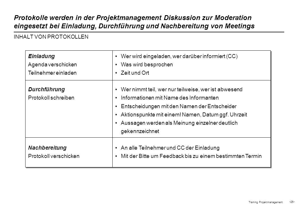 Training Projektmanagement - 25 - Protokolle werden in der Projektmanagement Diskussion zur Moderation eingesetzt bei Einladung, Durchführung und Nach