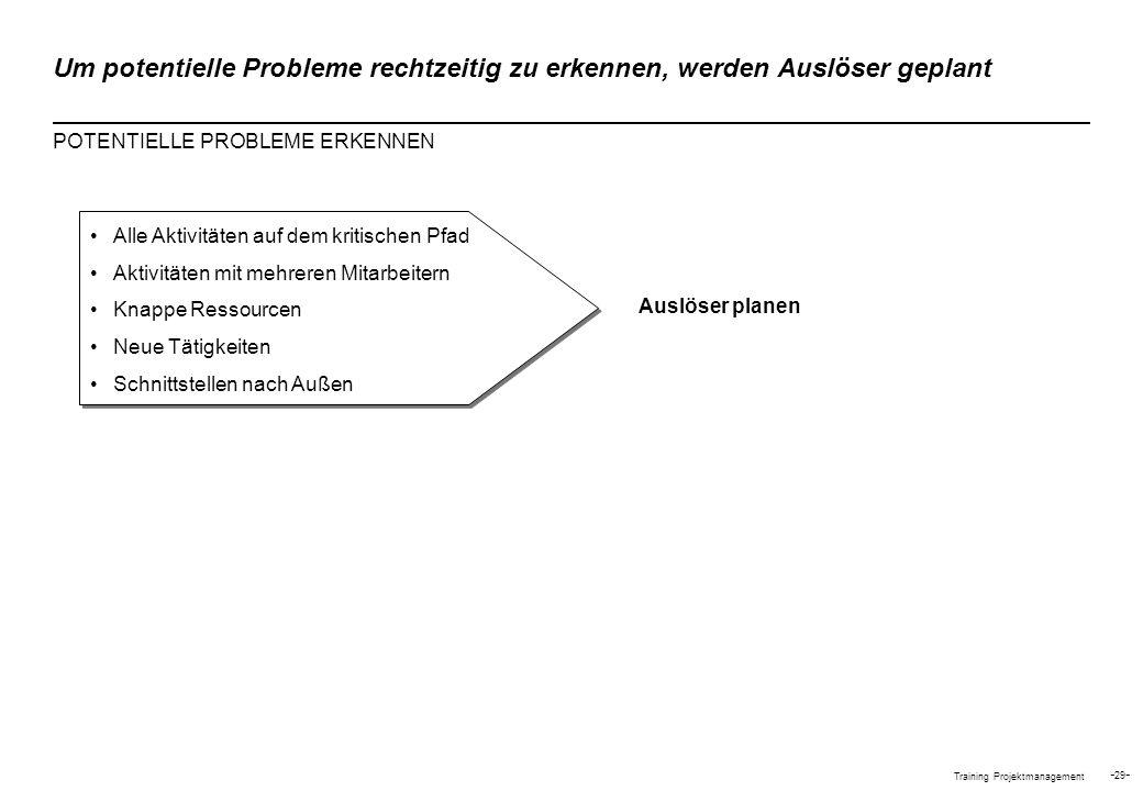 Training Projektmanagement - 29 - Auslöser planen Um potentielle Probleme rechtzeitig zu erkennen, werden Auslöser geplant POTENTIELLE PROBLEME ERKENN