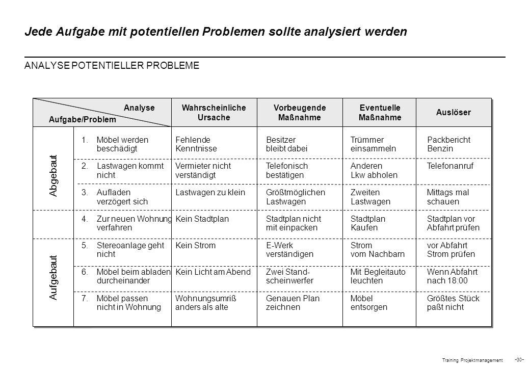 Training Projektmanagement - 30 - Wahrscheinliche Ursache Vorbeugende Maßnahme Eventuelle Maßnahme Auslöser Jede Aufgabe mit potentiellen Problemen so