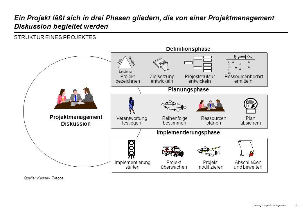 Training Projektmanagement - 18 - Ist das Projekt umfangreich oder komplex.