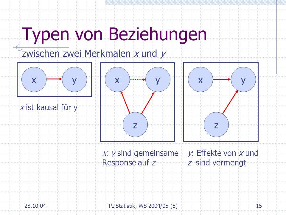 28.10.04PI Statistik, WS 2004/05 (5)15 Typen von Beziehungen yx x ist kausal für y x, y sind gemeinsame Response auf z y: Effekte von x und z sind ver