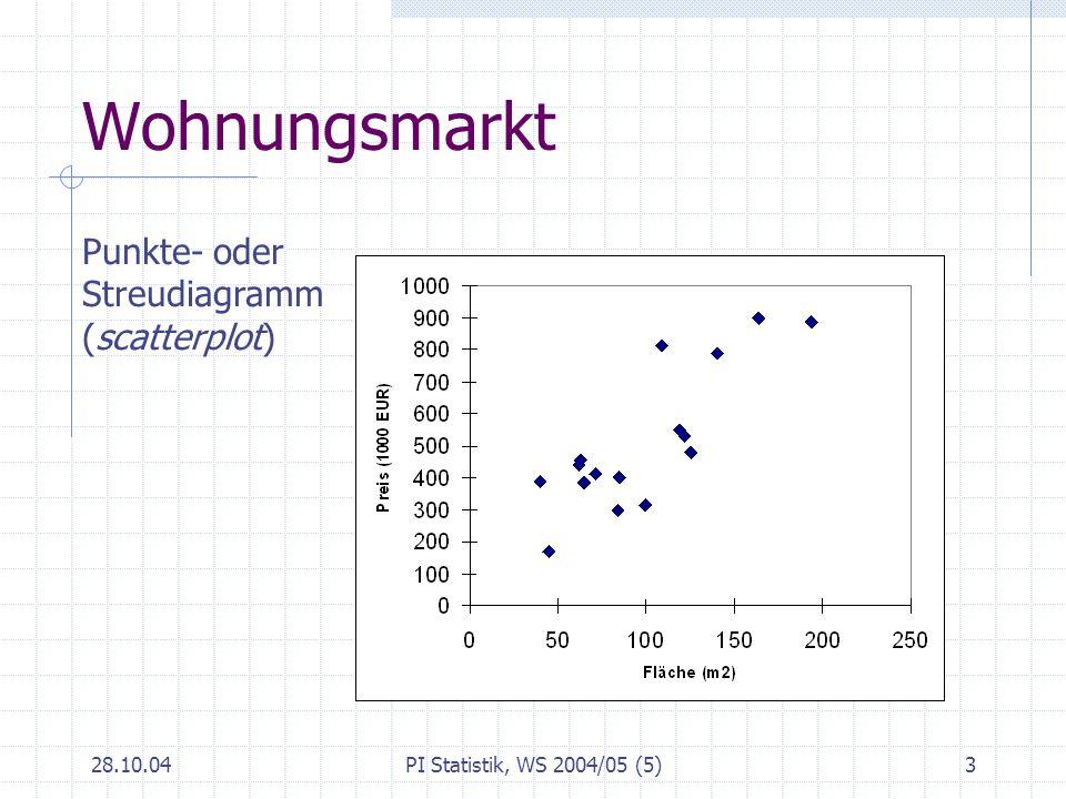 28.10.04PI Statistik, WS 2004/05 (5)4 Randverteilungen Fläche der Wohnung (m 2 ) Preis (1000 EUR)