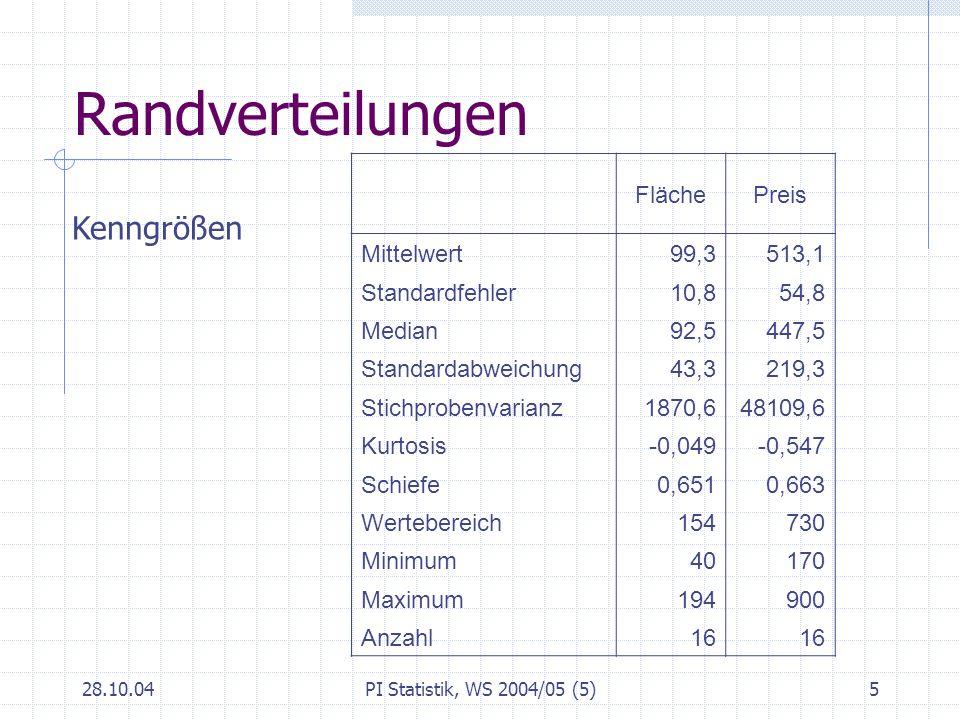 28.10.04PI Statistik, WS 2004/05 (5)5 Randverteilungen FlächePreis Mittelwert99,3513,1 Standardfehler10,854,8 Median92,5447,5 Standardabweichung43,321