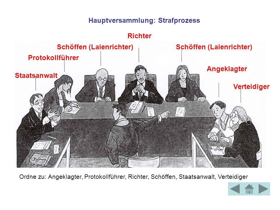 Richter Protokollführer Verteidiger Angeklagter Schöffen (Laienrichter) Staatsanwalt Ordne zu: Angeklagter, Protokollführer, Richter, Schöffen, Staats