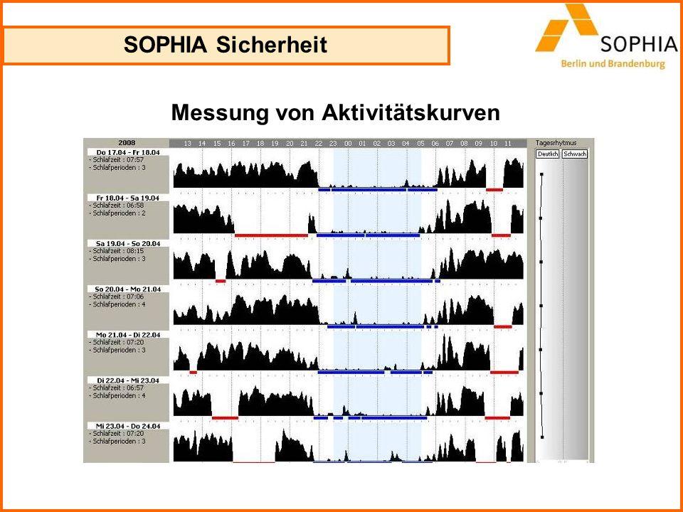 Messung von Aktivitätskurven SOPHIA Sicherheit