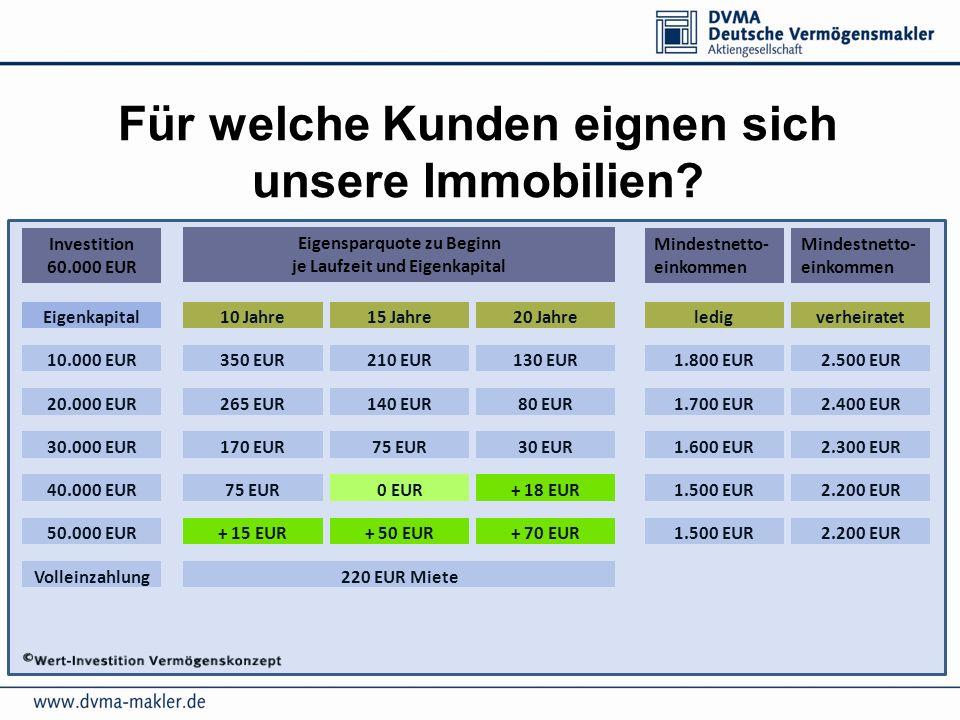 Für welche Kunden eignen sich unsere Immobilien? Volleinzahlung Eigenkapital 10.000 EUR 20.000 EUR 30.000 EUR 40.000 EUR 50.000 EUR 10 Jahre15 Jahre20
