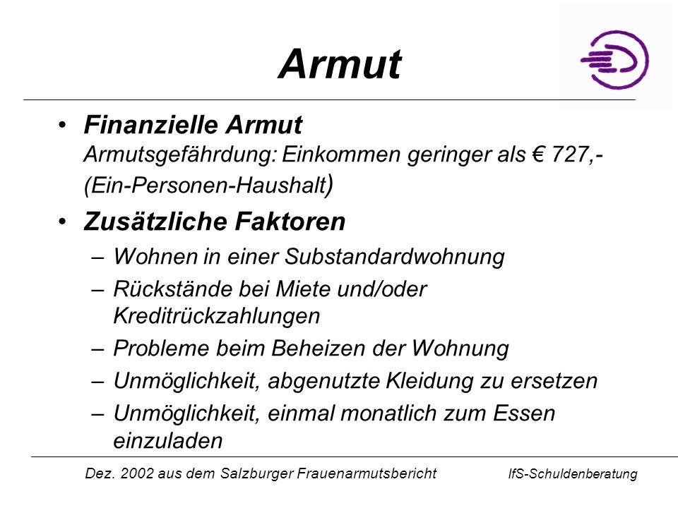 IfS-Schuldenberatung Armut in Österreich 340.000 Personen in Österreich von Armut betroffen (Einkommen deutlich unter 727,-)* 900.000 Personen armutsgefährdet* Höheres Armutsrisiko für Frauen (2/3 mehr Frauen als Männer armutsgefährdet ) AlleinerzieherInnen, Langzeitarbeitslose, allein lebende SeniorInnen, Nicht-EU-BürgerInnen Ökonomische Armut führt zu Reduzierung sozialer Kontakte und Einschränkungen an der Teilnahme am öffentlichen Leben – soziale Armut * Dez.